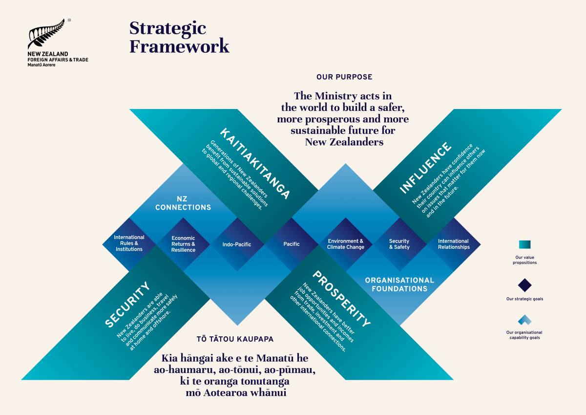 Strategic framework.
